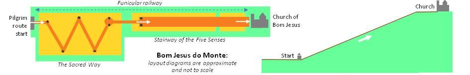 Bom Jesus do Monte - diagrammatic