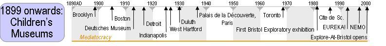 Timeline - Children's Museum