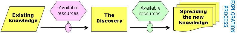 The exploration process