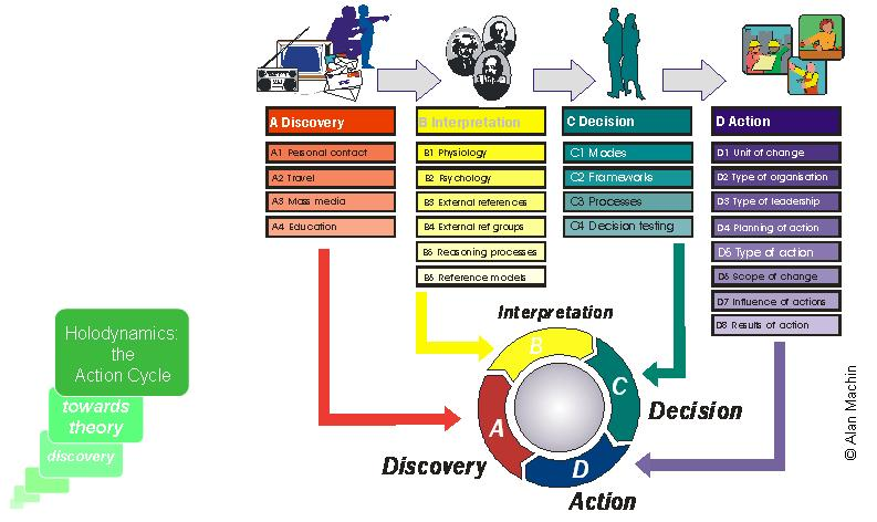 Holodyne: The Action Cycle