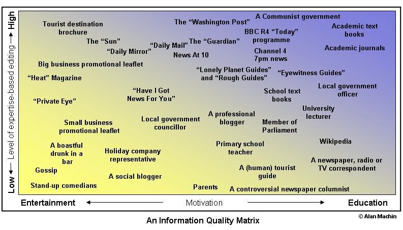 The Information Quality Matrix
