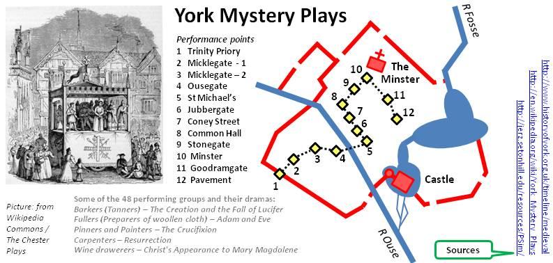 York Mystery Plays