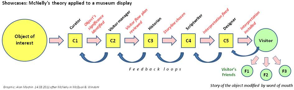 McNelly - Newsflow Theory 1959 applied to a Museum