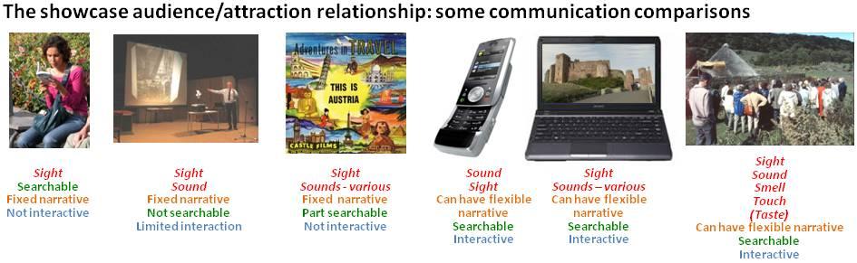 Showcases - Communiation Comparisons