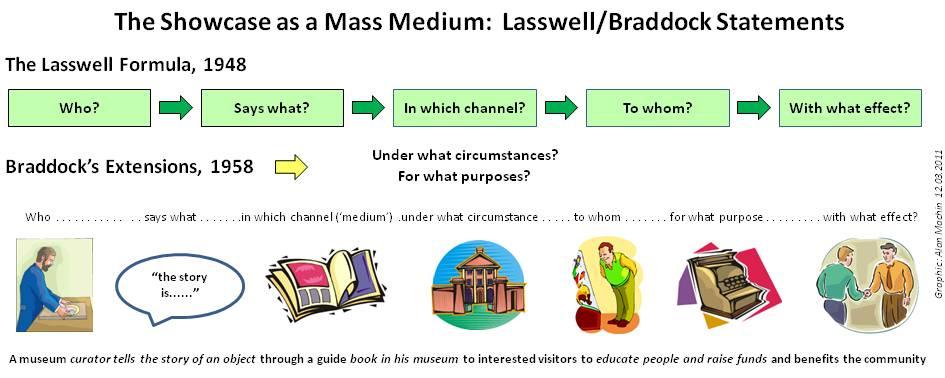 Showcases as a Mass Medium