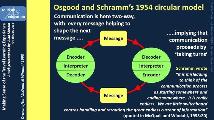 Osgood and Schramm