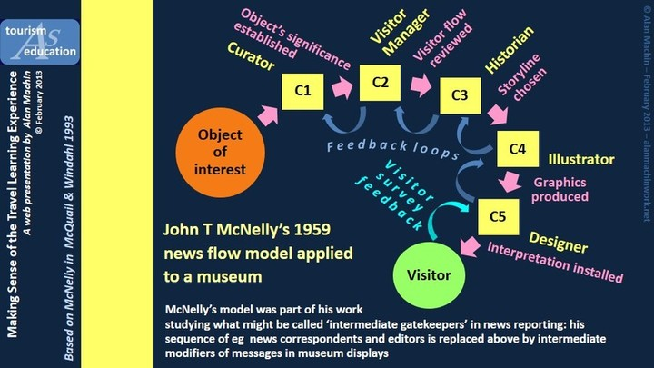 McNelly - museum application