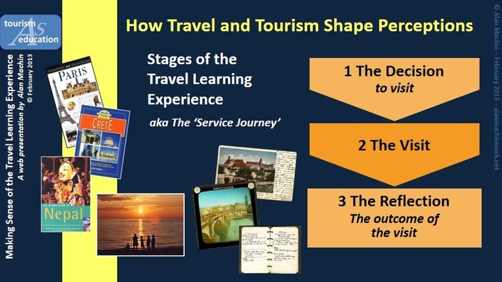 Tourism shaping perceptions