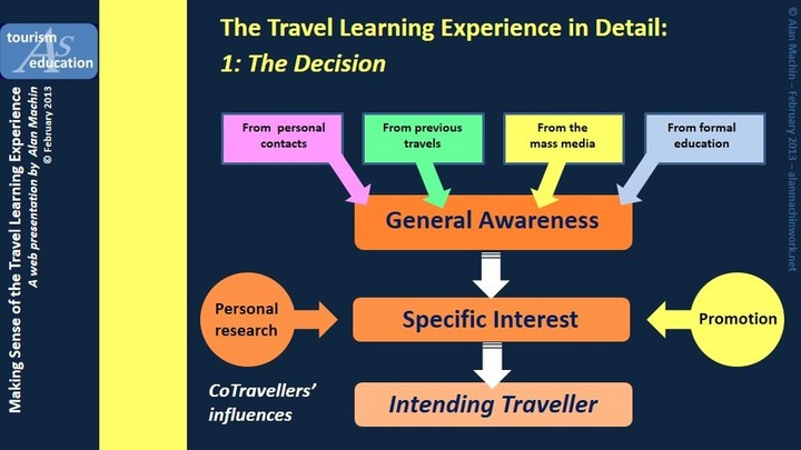 The Travel Learning Experience in detail