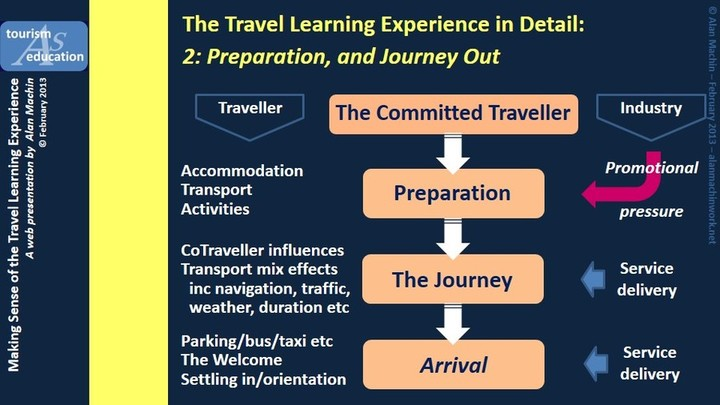 The Travel Learning Experience in detail 2