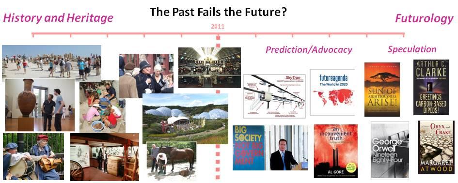 The Past Fails the Future?
