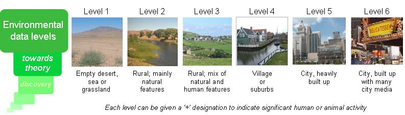 Environmental data levels