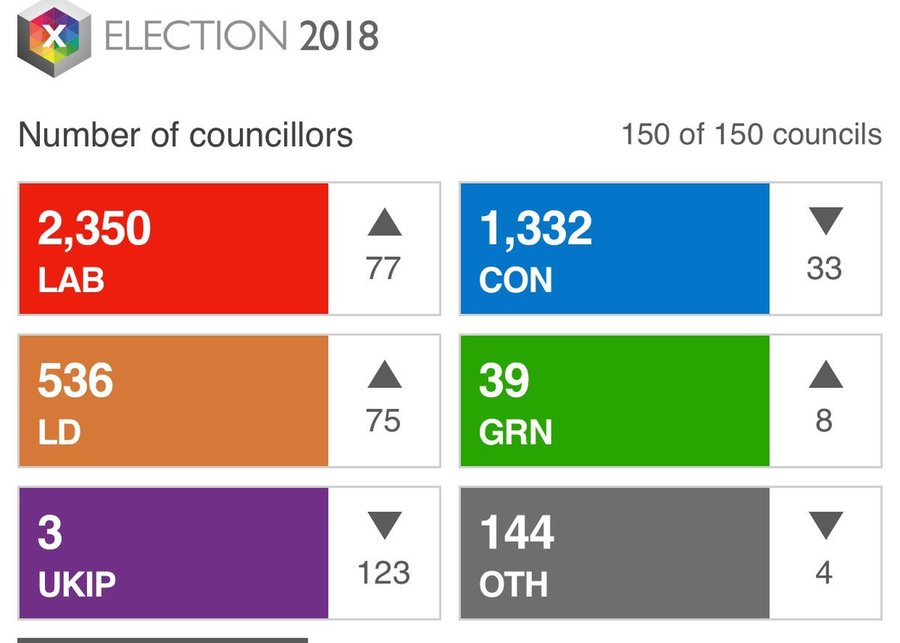 UK council election results 2018. A Labour disaster allegedly.